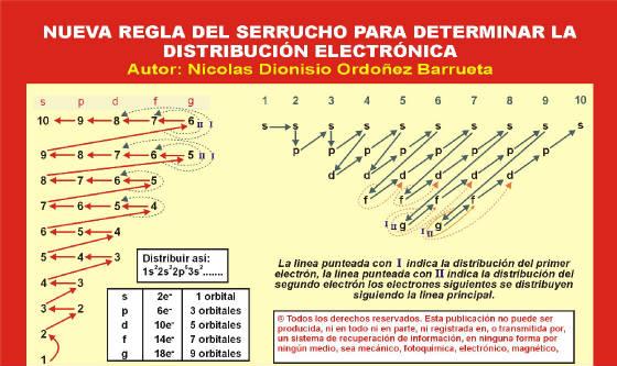 La regla del serrucho electronic configuration serruchog urtaz Choice Image